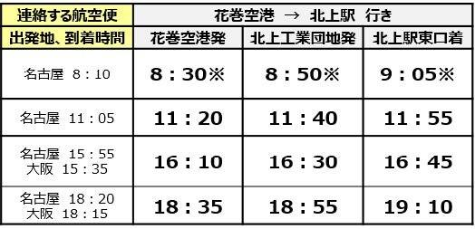 時刻表(北上駅方向)